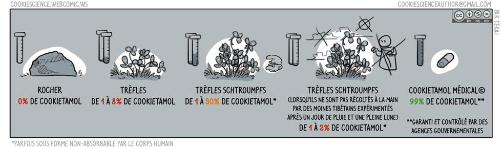 Régularité du contenu de plantes