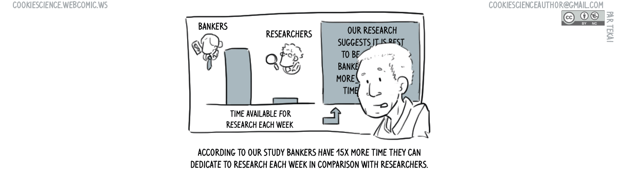 823 - Who has more time for research?