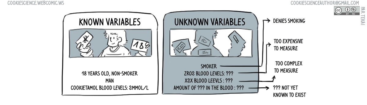651 - Known unknown variables